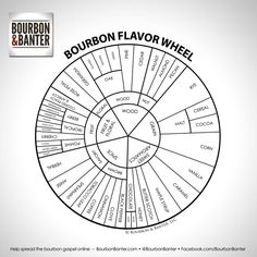Detailed Bourbon Flavor Wheel from @Bourbon Banter perfect for hosting your own whisky tasting.