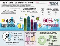 The Internet of Things at work - ISACA