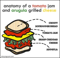 Grilled cheese sandwich with tomato-onion jam and arugula Onion Jam, Tomato Jam, Kinds Of Cheese, Arugula, Infographics, Grilling, Sandwiches, Food, Rocket Salad