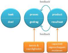 Taak - proces - product - doel - gedrag - resultaat & de PDCA cyclus
