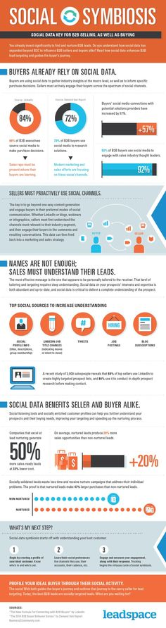 How Is Social Data Being Used To Help #B2B Selling And Buying? #bigdata #infographic