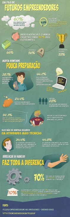Baseado na pesquisa Empreendedorismo nas Universidades, o infográfico mostra que os estudantes estão propensos a empreender mas não se preparam.