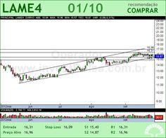 LOJAS AMERIC - LAME4 - 01/10/2012 #LAME4 #analises #bovespa