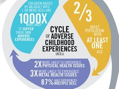 Adverse Childhood Experiences infographic
