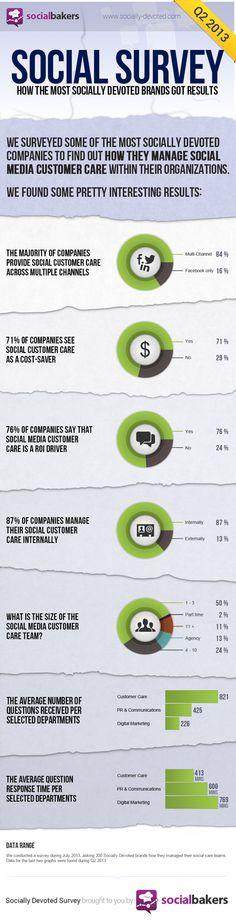 How the most socially devoted brands got results #infografia #infographic #socialmedia #marketing