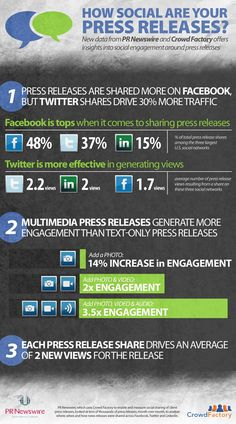 How social are your press releases? A great info graphic!