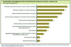 """From ASA's report """"Beyond the Ivory Tower"""" - Respondent Recommendations For Improving Graduate School Curriculum"""