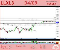 LLX LOG - LLXL3 - 04/09/2012 #LLXL3 #analises #bovespa