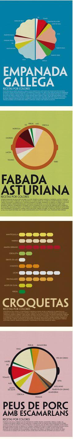 Recetas por Colores es una serie de la diseñadora Laura Valero en la que presenta ocho infografías con recetas típicas de la cocina española. ¿Os animáis a preparar una empanada?