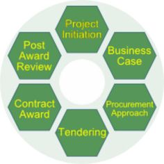 Benefits of #procurement..