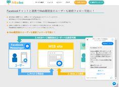 hitobo(ヒトボ)はLINEやFacebookメッセンジャー、Webサイトで利用できるチャットボットです。即座に人的対応に変換できる点が強み。アディッシュのカスタマーサポートのノウハウで「ボット+人」の効率的なCS運営を実現します。