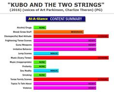 New Full Content Parental Review:  Kubo and the Two Strings (http://www.screenit.com/movies/2016/kubo_and_the_two_strings.html) Animated Adventure: With the help of some unlikely characters, a boy must find his late father's suit of armor to contend with evil family spirits that want him to join them. #movies #families #parenting #KuboAndTheTwoStrings