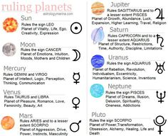 ruling planets of zodiac signs - Google Search