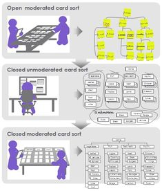 5_use-card-sorting-throughout-the-project1.jpg (416×488)