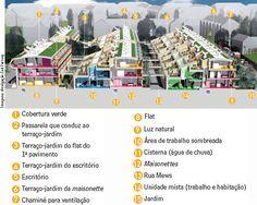 Beddington Zero Energy Development (BedZED), Reino Unido