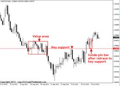 Learn Easy Forex Trading: How To Draw Support and Resistance Levels Like A P...