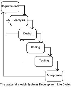 software development life cycle essay Keywords: sdlc strengths limitations, agile software development, rapid prototyping 1 introduction sdlc, the systems development life cycle (sdlc) is a.