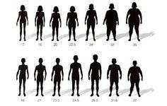 Indice de masa corporala – formula si calculator (interpretare rezultate)