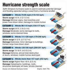 Hurricane Irma strengthens to Category 5 as storm forms behind it - ABC News Hurricane Kit, Hurricane Matthew, Hurricane Preparedness Kit, Disaster Preparedness, Category 5 Hurricane, Storm Surge, Severe Weather, Earth Science, Meteorology