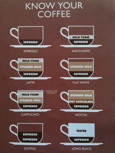 know your coffee; if only I had this infographic when I was learning how to make all of these Lavazza Coffee Machines - http://www.kangabulletin.com/online-shopping-in-australia/espresso-point-australia-experience-the-delectable-taste-of-luxury-coffee/ #lavazza #espressopoint #australia cappuccino cups, lavazza a modo and amodomio