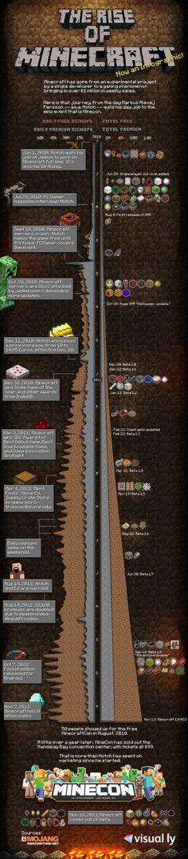 [Infographie] Minecraft, l'histoire du jeu phénomène - Websourcing.fr