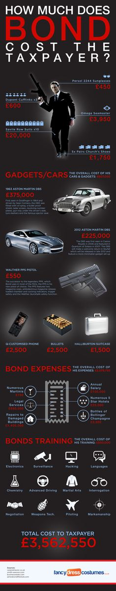 This is how much James Bond costs the taxpayer. More infographics This is how much James Bond costs the taxpayer. More infographics Source Estilo James Bond, James Bond Style, Service Secret, Shaken Not Stirred, Licence To Kill, Bond Cars, Haha, Cinema Tv, James Bond Movies