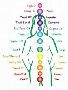 fasinating approach to chakras utiling astrology and music notes...love it. via: chakras, musical notes, astrology by Mother Natures Sun, via Flickr