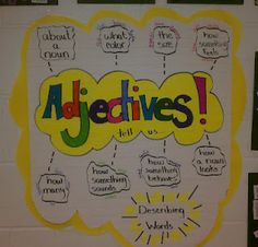 adjective anchor chart--could have students create