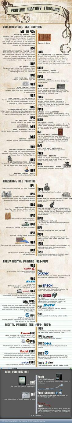 Drucken über die Jahrhunderte hinweg #Zeitstrahl // #printing history #timeline