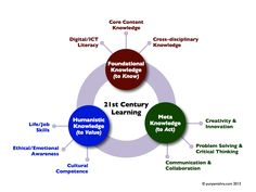3 Knowledge Domains For The 21st Century Learner