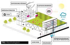 AIV-Schinkel-Wettbewerb Competition Winning Proposal,sustainability diagram