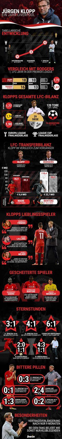 Jürgen Klopp und der FC Liverpool