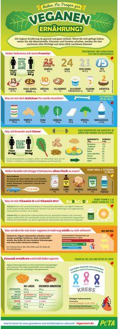 Vegane Ernährung erklärt