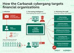 Is the Infocube firm tied to the Carbanak cybercrime gang? http://securityaffairs.co/wordpress/49631/cyber-crime/carbanak-link-infocube.html #securityaffairs #Carbanak #cybercrime