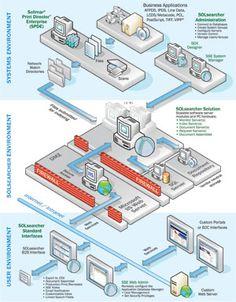 System Architecture Diagram, Data Visualization, Software, Design