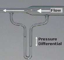 This explains Bernoulli's principle -- not to be confused with Venturi effect -- important to know when grieving the loss of carburetors.