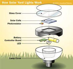 how solar yard lights work - Solar Yard Lights