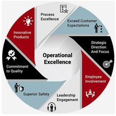 Operational Excellence  • • • •  #Infographic | #RedesSociales |#marketingdigital | #socialmedia | #socialmediaexpert |#socialmediatips | #profesiondigital | #internetmarketing |#innovaciondigital | #influencer | #marketing | #Instagram |  #Pinterest | #Twitter | #Facebook | #Google+ | #Linkedin | #Influencers | #Seo | #CommunityManager | #Facebook • • • • Si te resultó útil la información menciona a tus contactos para que ellos también puedan disfrutar del contenido! Gracias!! ✌✌✌