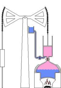 Dit is de stoommachine van Thomas Newcomen. Deze is ontworpen in 1712. Newcomen zijn stoommachine word meestal gebruikt in de mijnbouw.  James Watt heeft 60 jaar later een verbeterde versie gemaakt. deze staat bekend als de moderne stoommachine.