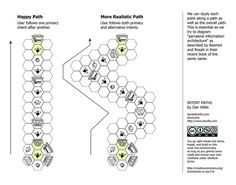 Intent path by Dan Willis ( Uyemura Willis), click through for a nice writeup by / FICTILIS Resmini Experience Map, User Experience Design, Customer Experience, Information Architecture, Information Design, Process Infographic, Infographics, System Map, User Centered Design