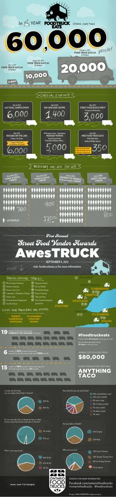 Did this info graphic for the awesome foodtruckeats.ca looking forward to awesTRUCK this September 9!    The 1st Year of Food Truck Eats, over 60,000 people served!