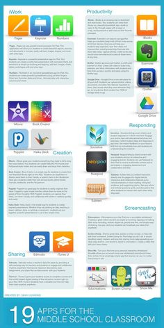 iPad apps for middle school classrooms