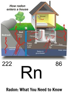 Did you know 1 in 15 homes has elevated levels of radon? The good news is it's easy to test and mitigate.