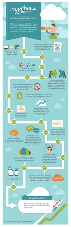 A decade since Salesforce's IPO and emergence of cloud software Cloud Computing, A Decade, Infographics, Software, The Incredibles, Social Media, Clouds, Mood, Information Graphics