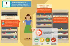 Infographic: How Location-Based Marketing Delivers Ads To In-Store Shoppers
