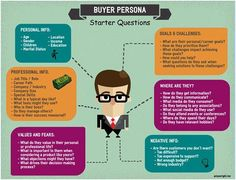 buyer persona inbound marketing, starter questions
