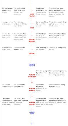 progressive verb tenses | ... verb tense continuum ...