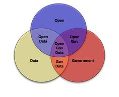 Open Government Data by World Bank
