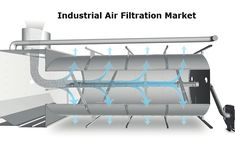 The global industrial air filtration market size is expected to reach USD 18.0 billion by 2027, growing at a CAGR of 7.3% over the forecast period, according to a study conducted by Radiant Insights, Inc. The growing demand for high-performing and energy-efficient products is expected to catapult the demand over the forecast period. Technological advancements have resulted in the manufacturing of a new filter media to meet the demand for energy-efficient products.