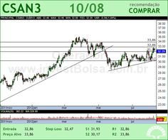 COSAN - CSAN3 - 10/08/2012 #CSAN3 #analises #bovespa